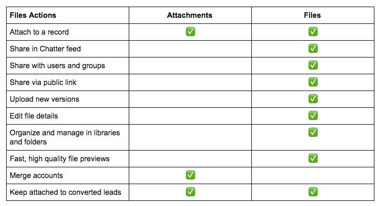 Adios Notes & Attachments! Aloha Salesforce Files! - An